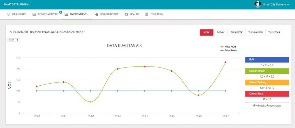 Platform SKOTA Data Lintasarta untuk Monitoring Data Kualitas Air Yang diperoleh Melalui Sensor IoT