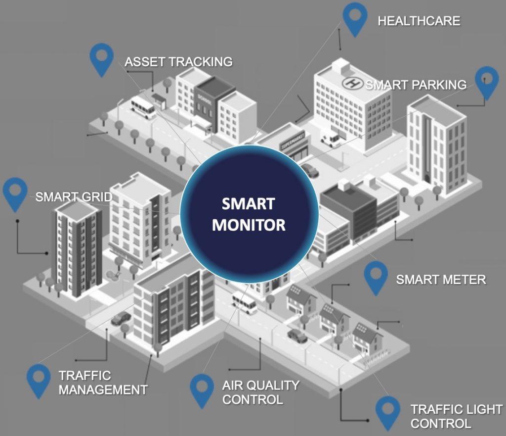 Smart City Platform