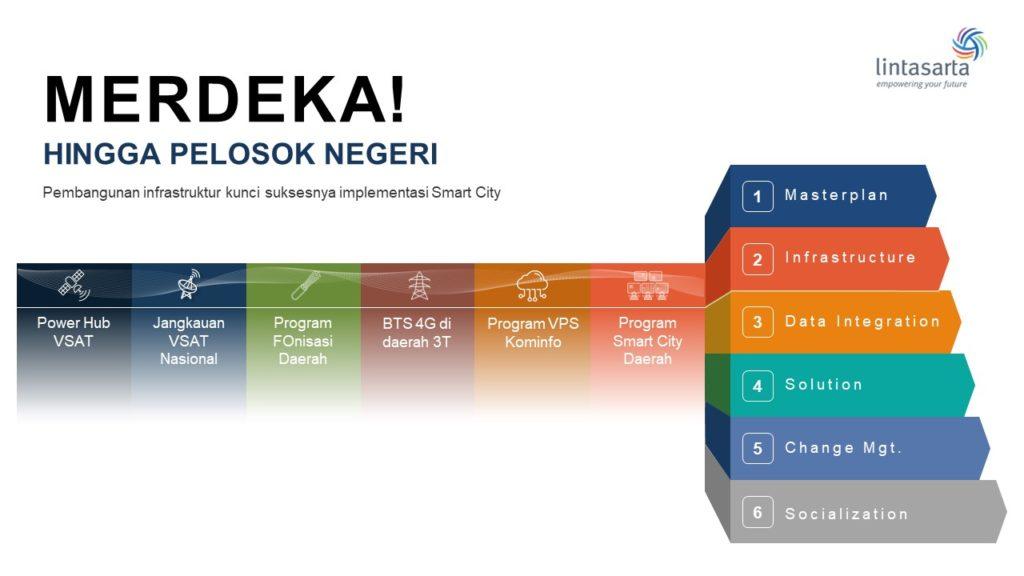 Tahapan Implementasi Smart City