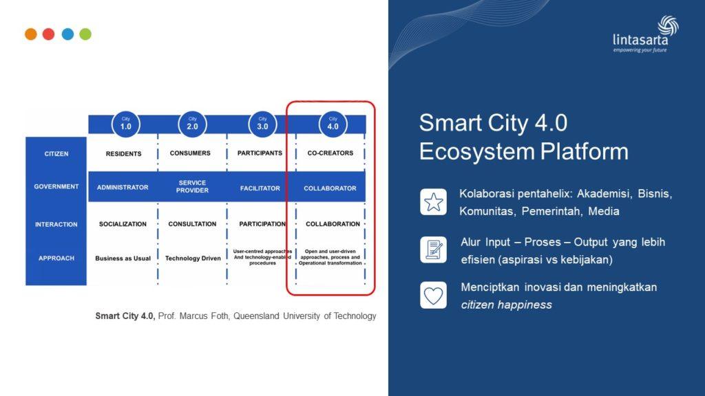 Konsep Smart City 4.0