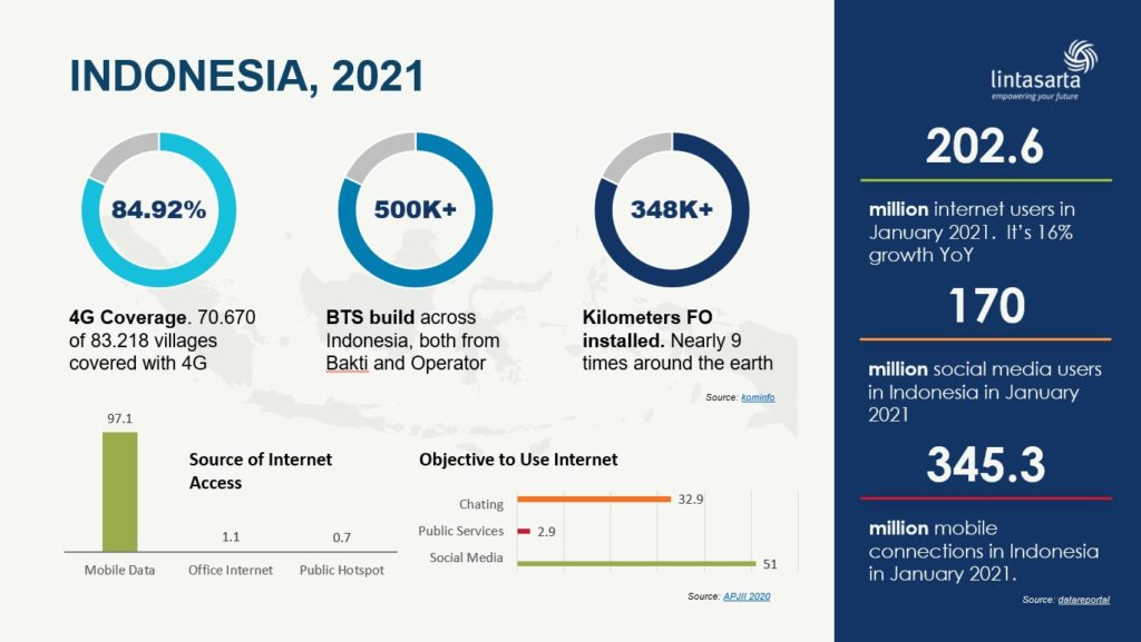 Data Pengguna Internet Indonesia 2021